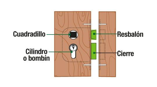 partes de una cerradura