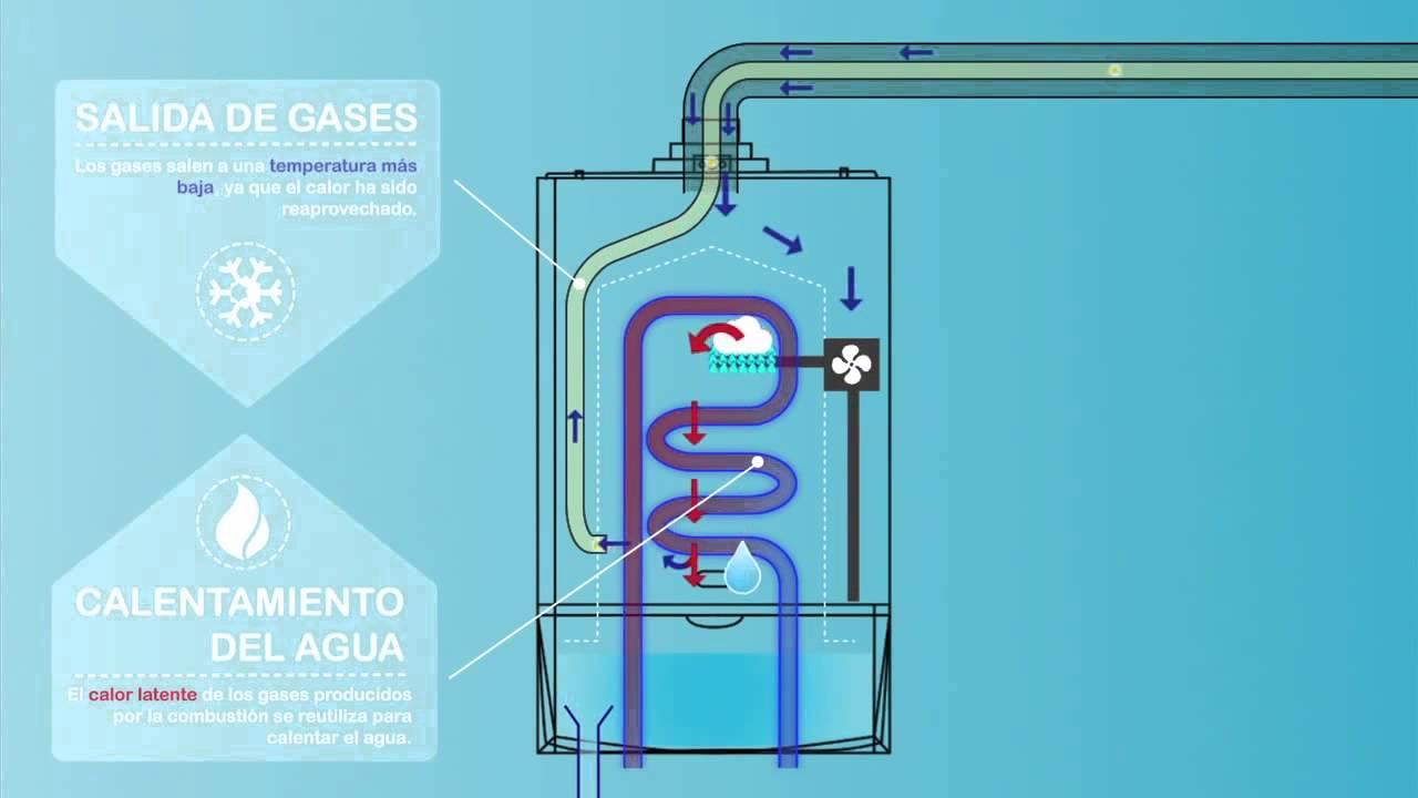 como funciona una caldera de condensacion
