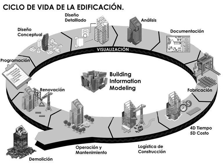 metodologia-bim ciclo de vida de la edificacion